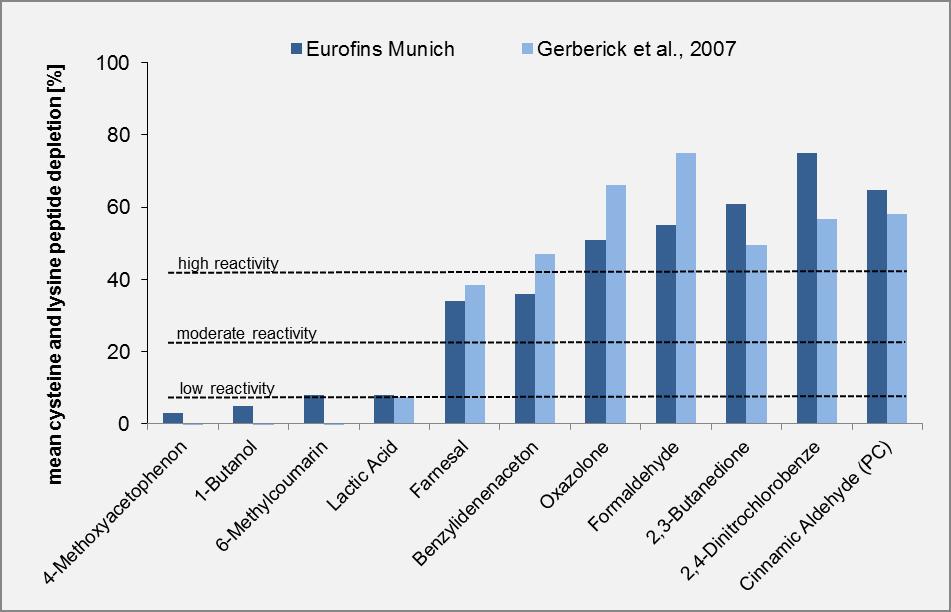 Eurofins DPRA Data