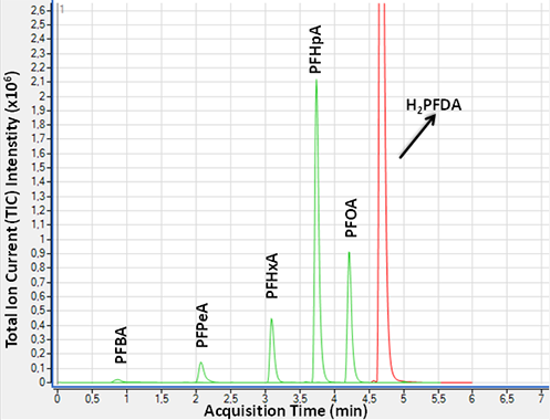 : : Water with addition of H2PFDA, vbefore and after the TOP assay