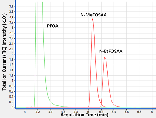 Water with addition of N-MeFOSAA and N-EtFOSAA, before and after the TOP-assay