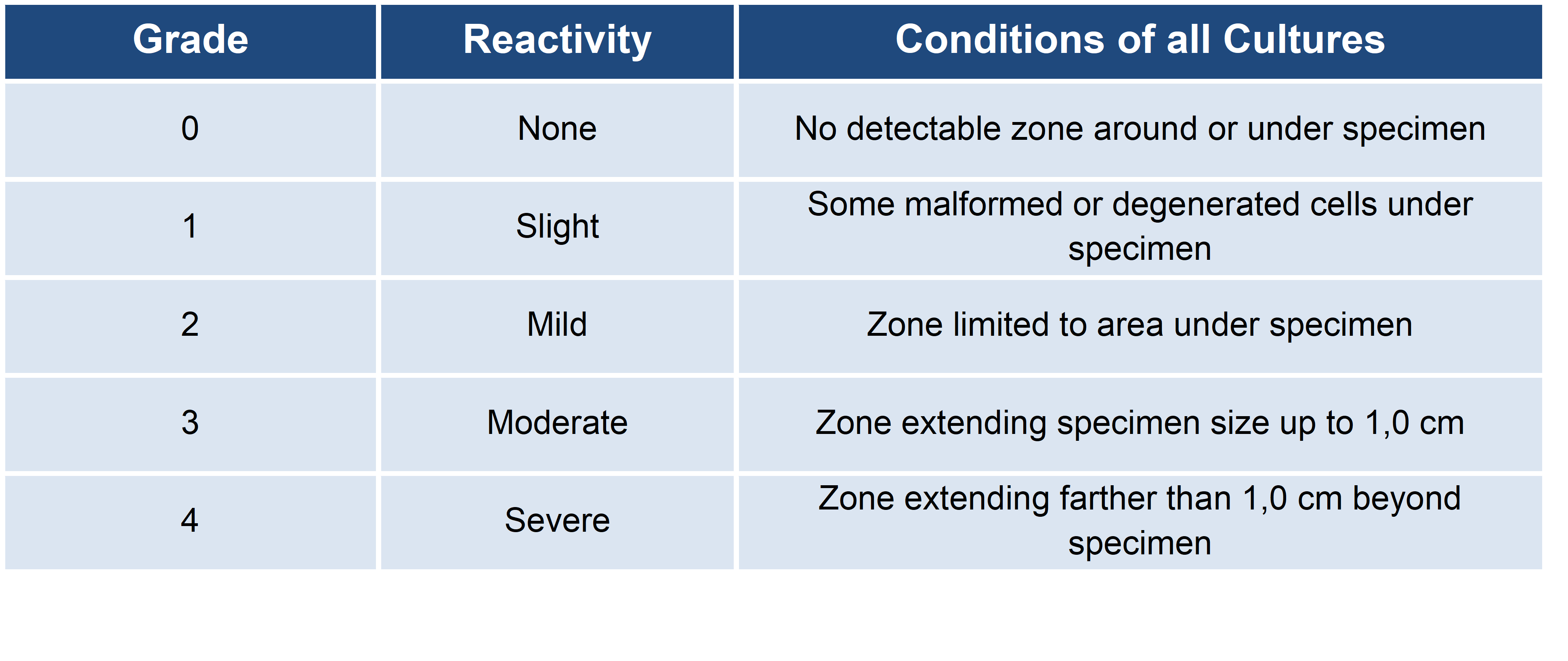 Table Direct Cell Contact