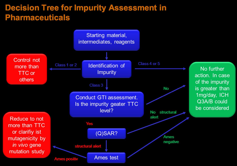 Impurity Assessment Pharmaceuticals
