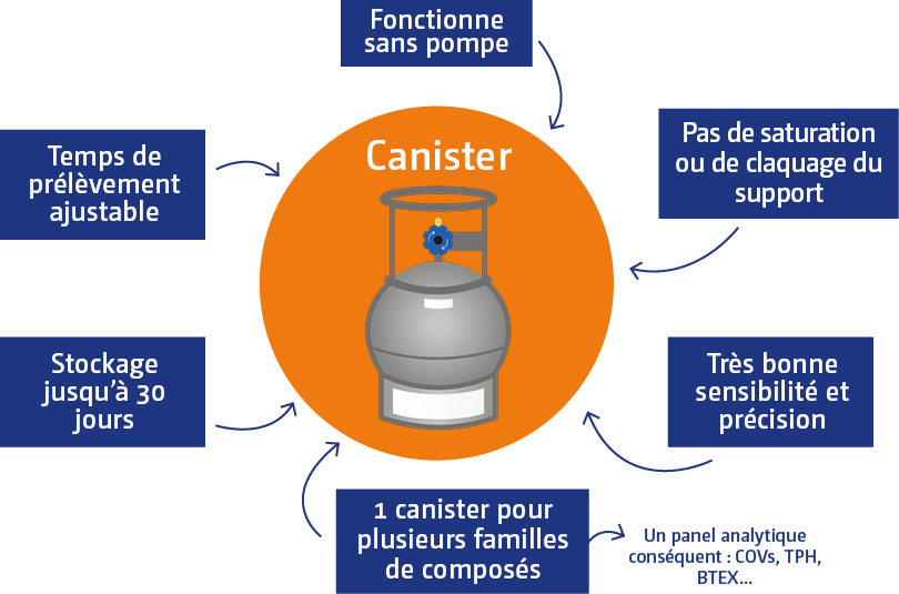 avantages_canister