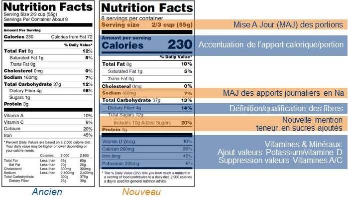 Nutrition Facts Etiquetage Des Produits A Destination Des Usa Echeance 26 Juillet 2018 Eurofins France