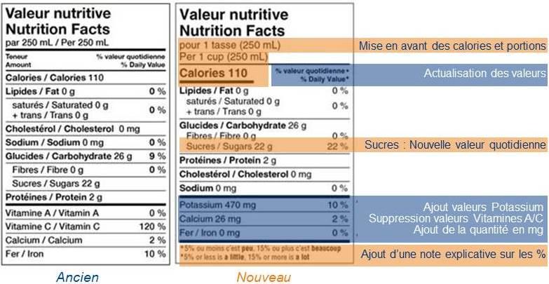 Tableau De La Valeur Nutritive Etiquetage Des Produits A Destination Du Canada Echeance 14 Decembre 2021 Eurofins France